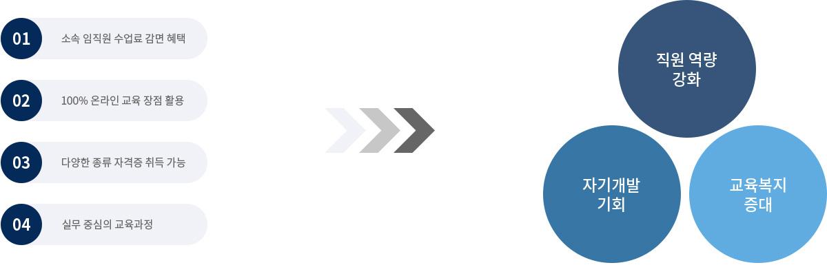 01 소속 입직원 수업료 감면 혜택,02 100%온라인 교육장점활용 ,03 다양한 종류자격증 취득가능 , 04 실무중심의 교욱과정