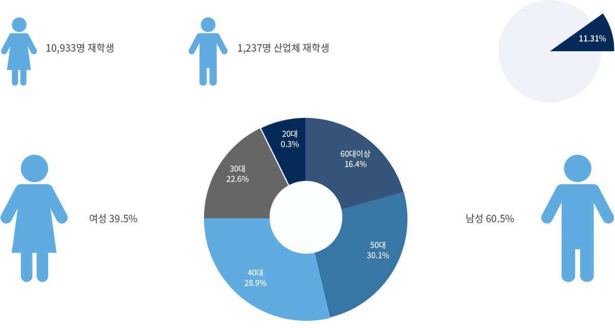 10,933명 재학생 1,237명 산업체 재학생 여성39.5% 남성60.5%
